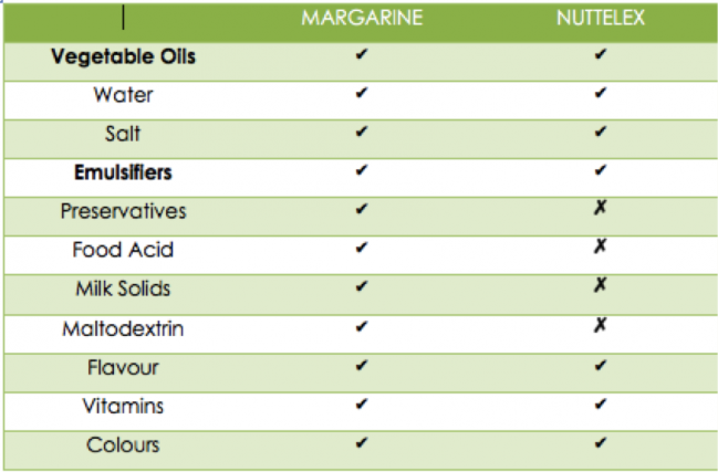 Margarine Vs Nuttelex - An Apple a Day